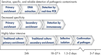 <p>Comparison of time to result of different methods for pathogen detection.</p>
